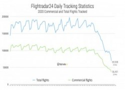 immagine notizia coronavirus traffico aereo mondiale crollato crisi del settore