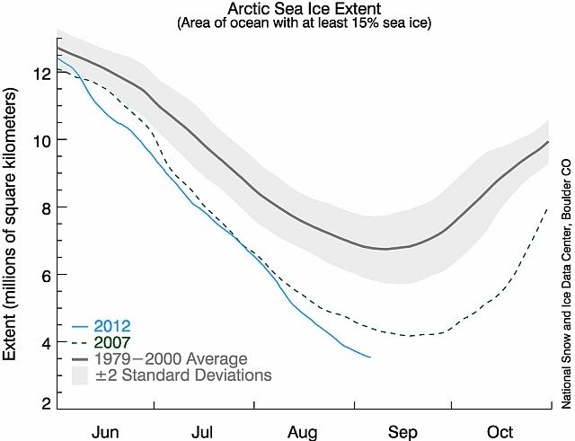 immagine articolo ghiacci artici stracciato il record del 2007