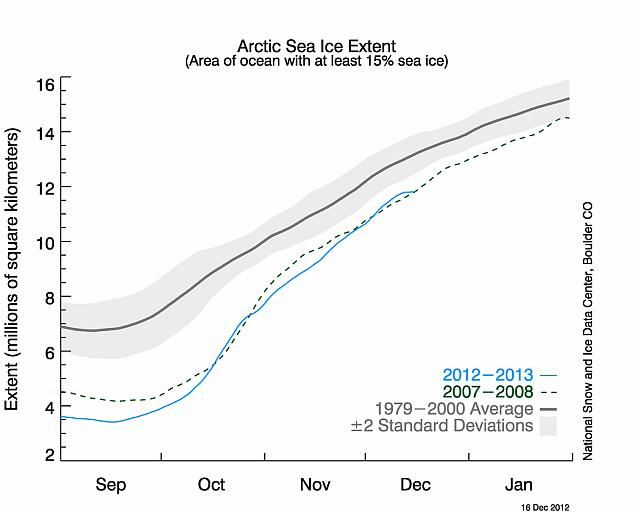 immagine articolo ghiacci artici in recupero rispetto a novembre