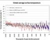 Si va verso ulteriore riscaldamento del clima? Proiezioni impressionanti