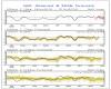 Un nuovo modello climatico in grado di prevedere l'indice NAO con un anno di anticipo!