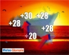 Condizione meteo adiabatica: Palermo si sveglia a circa 30 gradi, Catania 28. E' il caldo che viene dal cielo. Accade anche al Nord