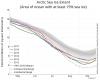 Artico, minimo raggiunto: è l'ottavo peggiore di sempre