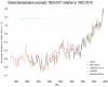 Il 2017 sarà uno dei tre anni più caldi di sempre