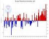 Dati meteo della NOAA: Aprile 2019 tra i più caldi di sempre in Europa