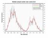 Prolungato minimo solare, sole in ibernazione, conseguenze su meteo e clima