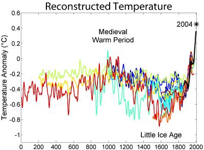 2000 Year Temperature Comparison - Optimum climatico medievale: i numeri, i disagi. Il paragone con il clima di oggi