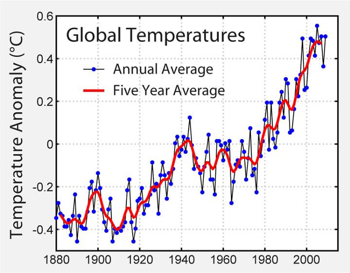 oscillazioni termiche terrestre - La pericolosa via di un Cambiamento del Clima