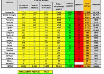 bollettino coronavirus protezione civile 350x250 - Coronavirus, picco di contagi la settimana prossima in ITALIA