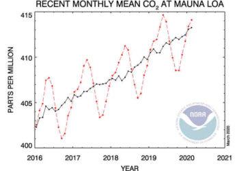 CO2 Trend 350x250 - Coronavirus e clima: il 2020 sarà il primo anno senza nuovo record di CO2?
