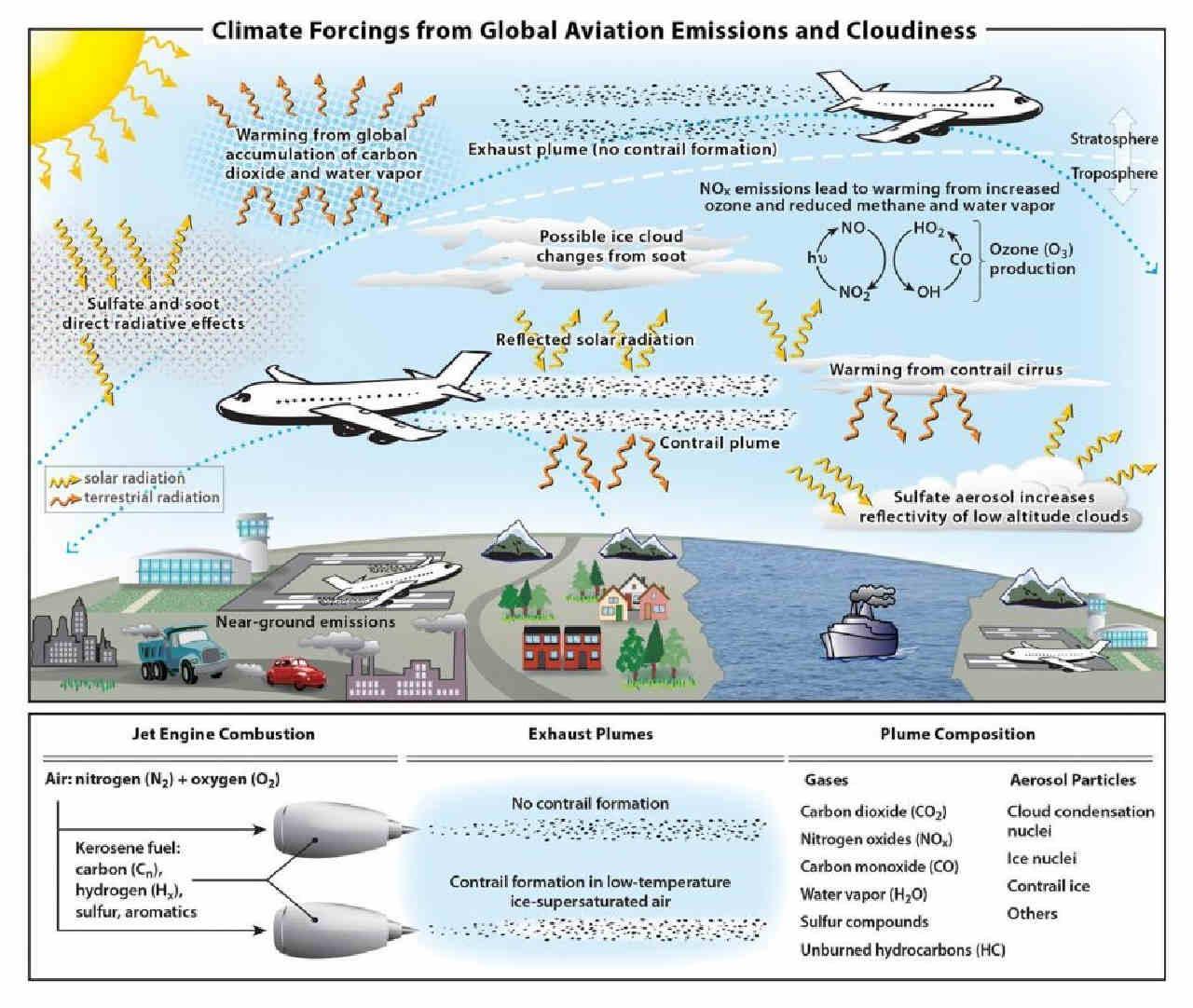 effetti aerei riscaldamento globale - Il traffico aereo contribuisce al 3,5% del riscaldamento globale