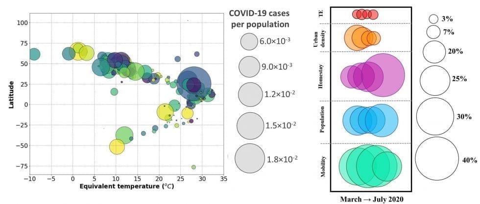 relazione clima diffusione covid - Il clima pare che non abbia influenza nella diffusione del COVID