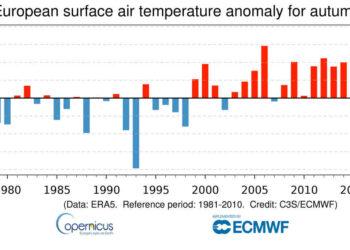 Andamento degli autunni in Europa negli ultimi 40 anni. Quello di quest'anno è stato il più caldo. Dati Copernicus