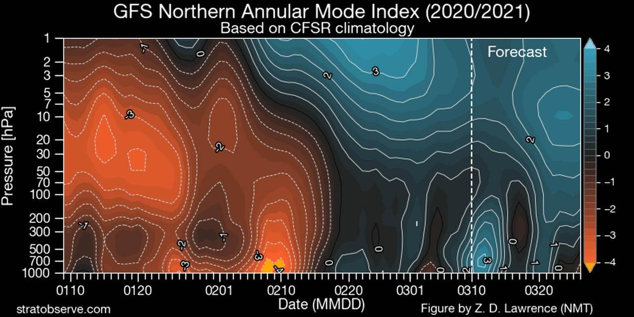 nam index - Vortice Polare ballerino, i perché del previsto ritorno del meteo invernale