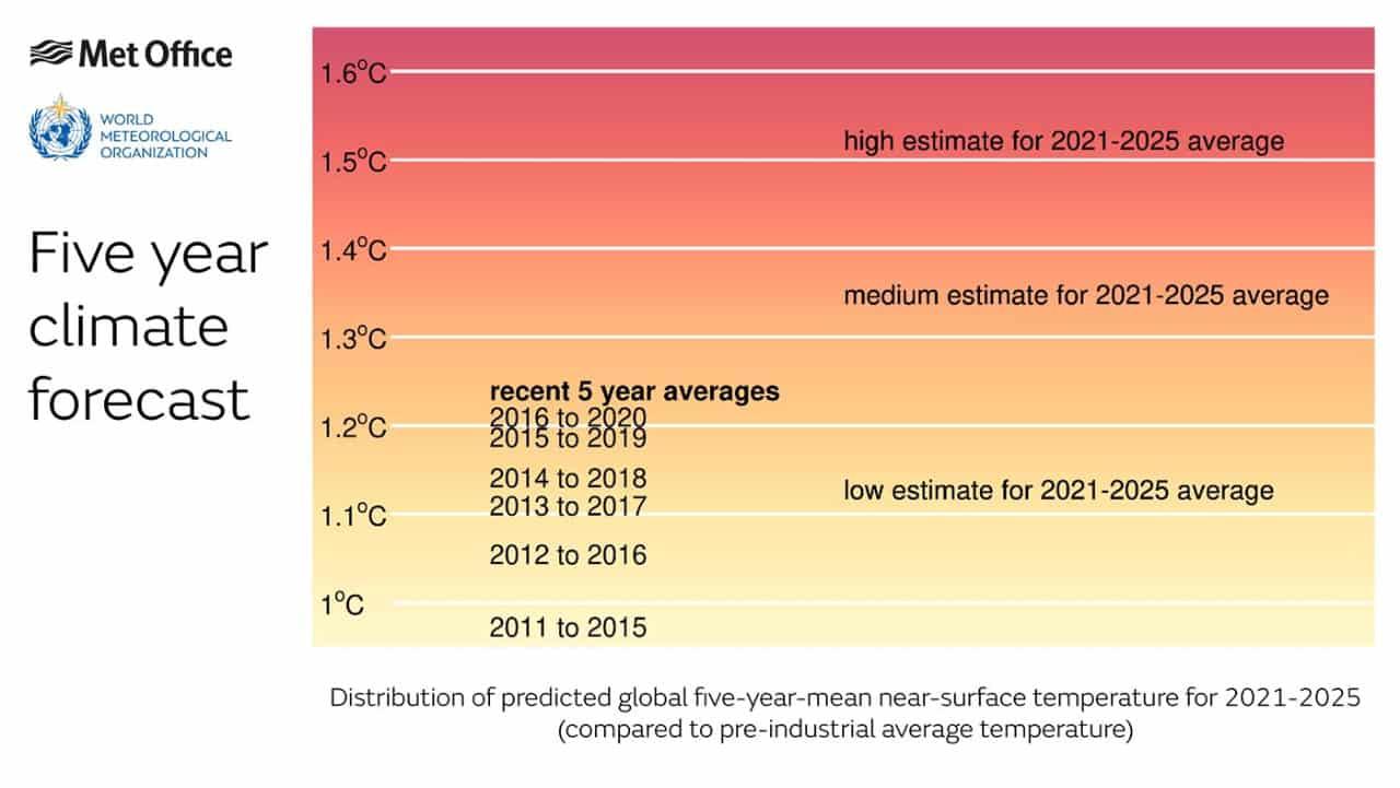 cambiamenti climatici - Riscaldamento globale, pianeta verso meteo sempre più estremo